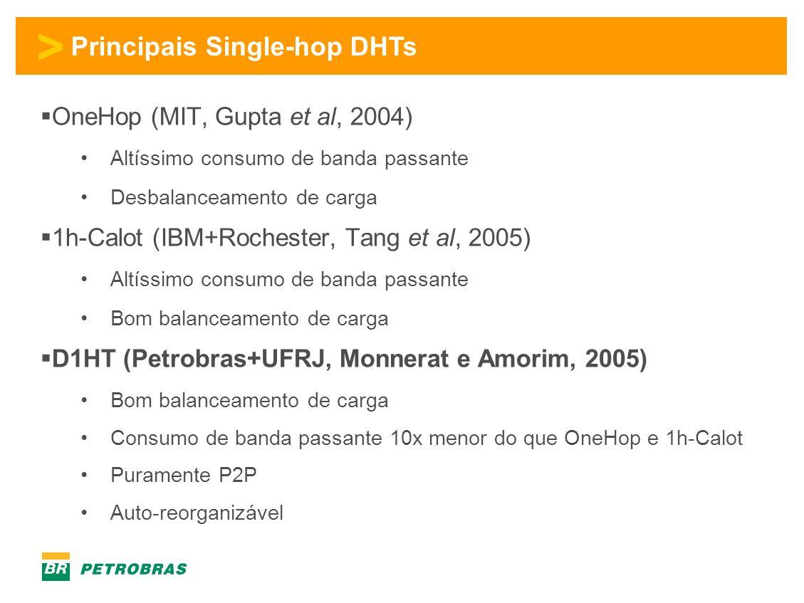 > Principais Single-hop DHTs OneHop (MIT, Gupta et al, 2004) Altíssimo consumo de banda passante Desbalanceamento de carga 1h-Calot (IBM+Rochester, Tang et al, 2005) Altíssimo consumo de banda passante Bom balanceamento de carga D1HT (Petrobras+UFRJ, Monnerat e Amorim, 2005) Bom balanceamento de carga Consumo de banda passante 10x menor do que OneHop e 1h-Calot Puramente P2P Auto-reorganizável
