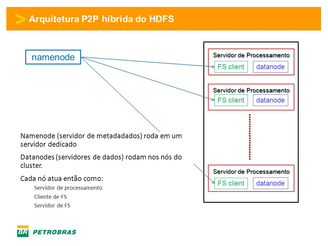 > Arquitetura P2P híbrida do HDFS FS client datanode FS client datanode Servidor de Processamento namenode Namenode (servidor de metadadados) roda em um servidor dedicado Datanodes (servidores de dados) rodam nos nós do cluster.