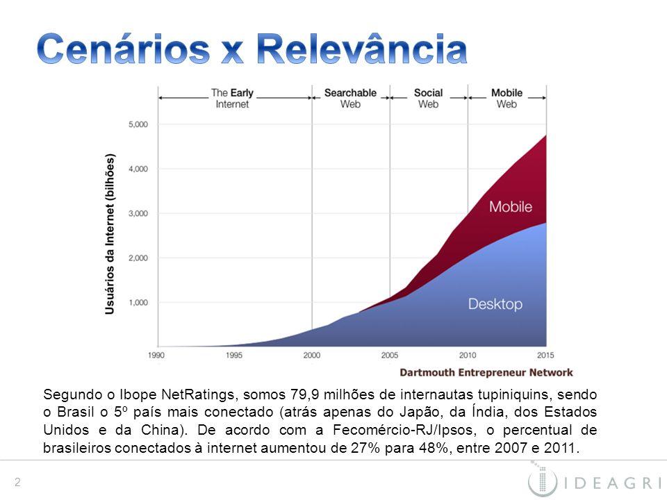 Segundo o Ibope NetRatings, somos 79,9 milhões de internautas tupiniquins, sendo o Brasil o 5º país mais conectado (atrás apenas do Japão, da Índia, d