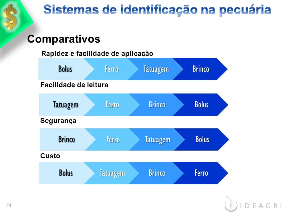 BrincoFerroTatuagemBolusBolusTatuagemBrincoFerro Comparativos Rapidez e facilidade de aplicação Facilidade de leitura Segurança CustoBolusFerroTatuage