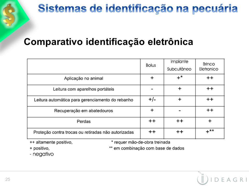 Comparativo identificação eletrônica 25