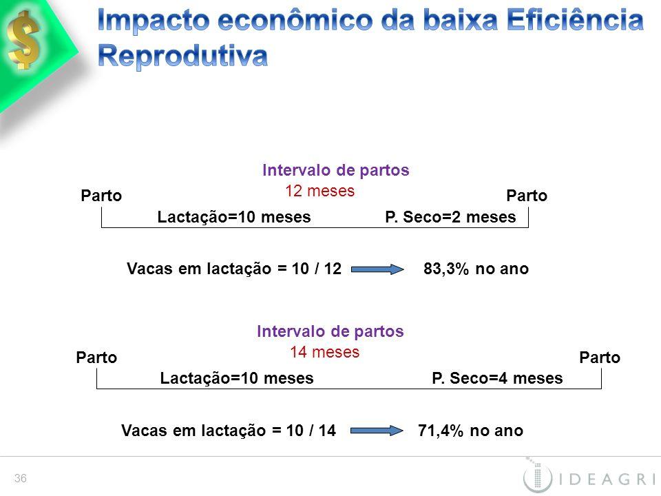 Parto Intervalo de partos Lactação=10 meses 12 meses P. Seco=2 meses Vacas em lactação = 10 / 1283,3% no ano Parto Intervalo de partos Lactação=10 mes