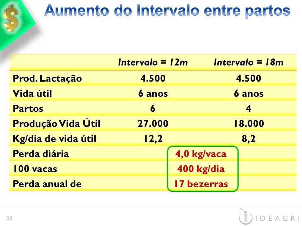 Intervalo = 12mIntervalo = 18m Prod. Lactação4.500 Vida útil6 anos Partos64 Produção Vida Útil27.00018.000 Kg/dia de vida útil12,28,2 Perda diária4,0