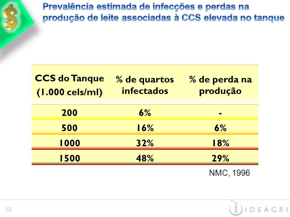 NMC, 1996 CCS do Tanque (1.000 cels/ml) % de quartos infectados % de perda na produção 2006%6%- 50016%6% 100032%18% 150048%29% 53