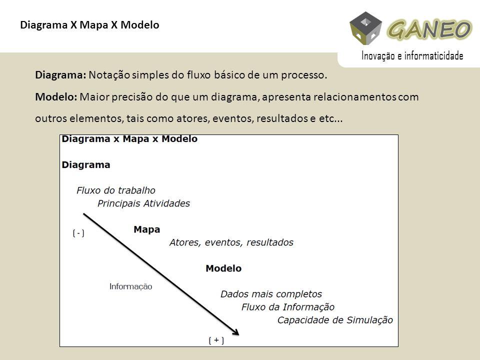 Diagrama X Mapa X Modelo Diagrama: Notação simples do fluxo básico de um processo. Modelo: Maior precisão do que um diagrama, apresenta relacionamento