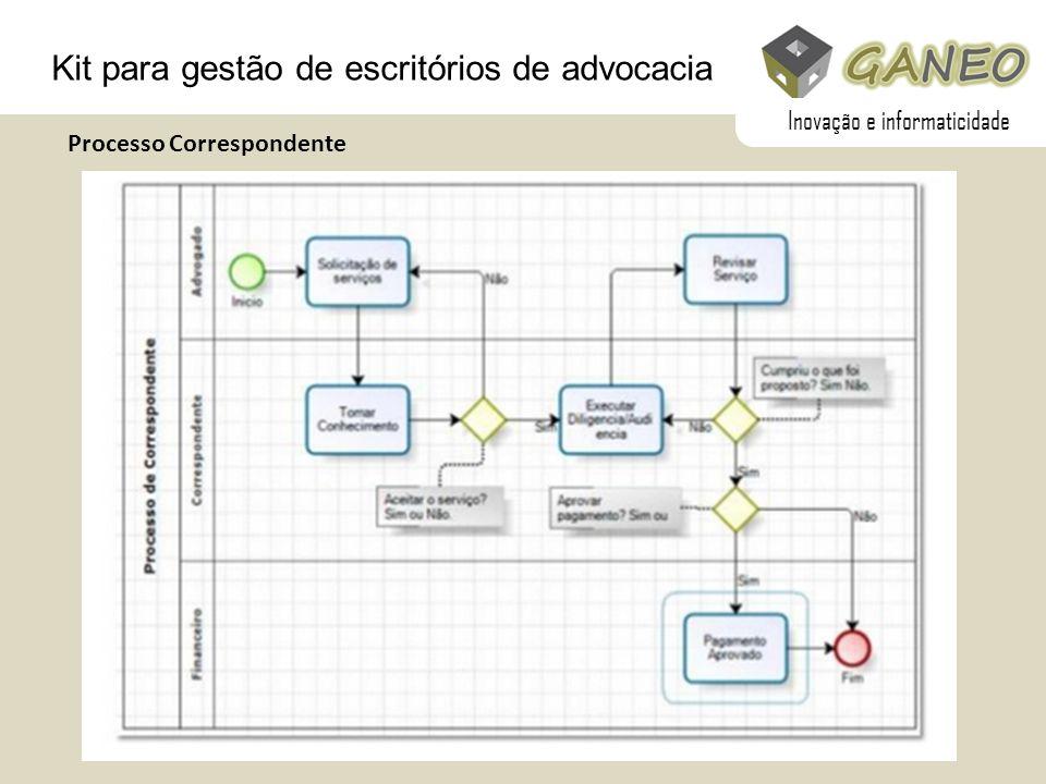 Kit para gestão de escritórios de advocacia Processo Correspondente Inovação e informaticidade