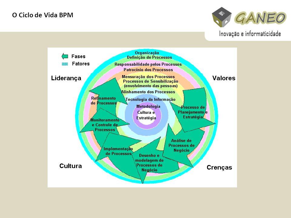 O Ciclo de Vida BPM Inovação e informaticidade