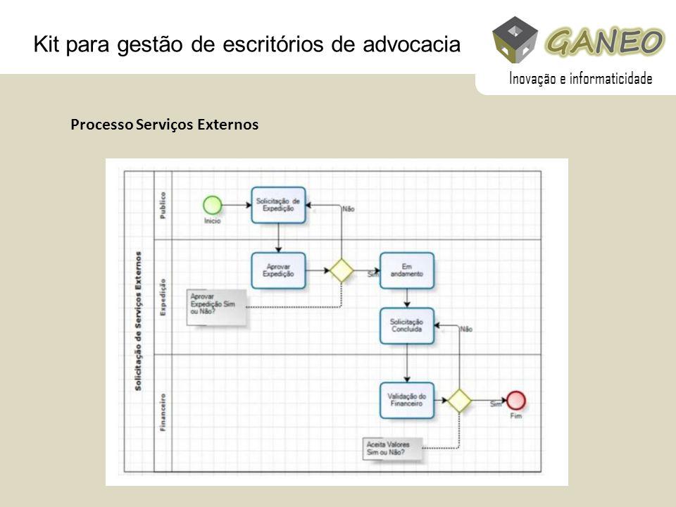 Kit para gestão de escritórios de advocacia Processo Serviços Externos Inovação e informaticidade