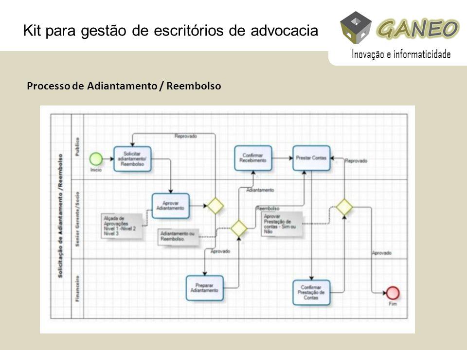 Kit para gestão de escritórios de advocacia Processo de Adiantamento / Reembolso Inovação e informaticidade