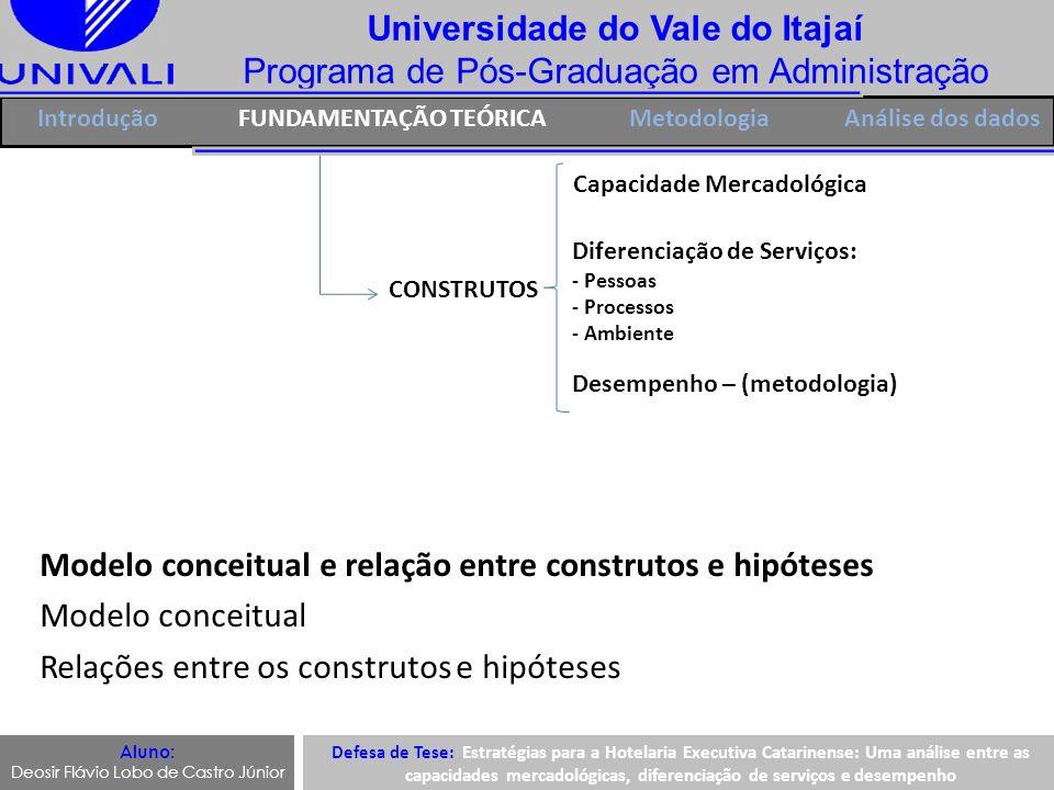 Universidade do Vale do Itajaí Programa de Pós-Graduação em Administração IntroduçãoFUNDAMENTAÇÃO TEÓRICAMetodologia CONSTRUTOS Capacidade Mercadológi