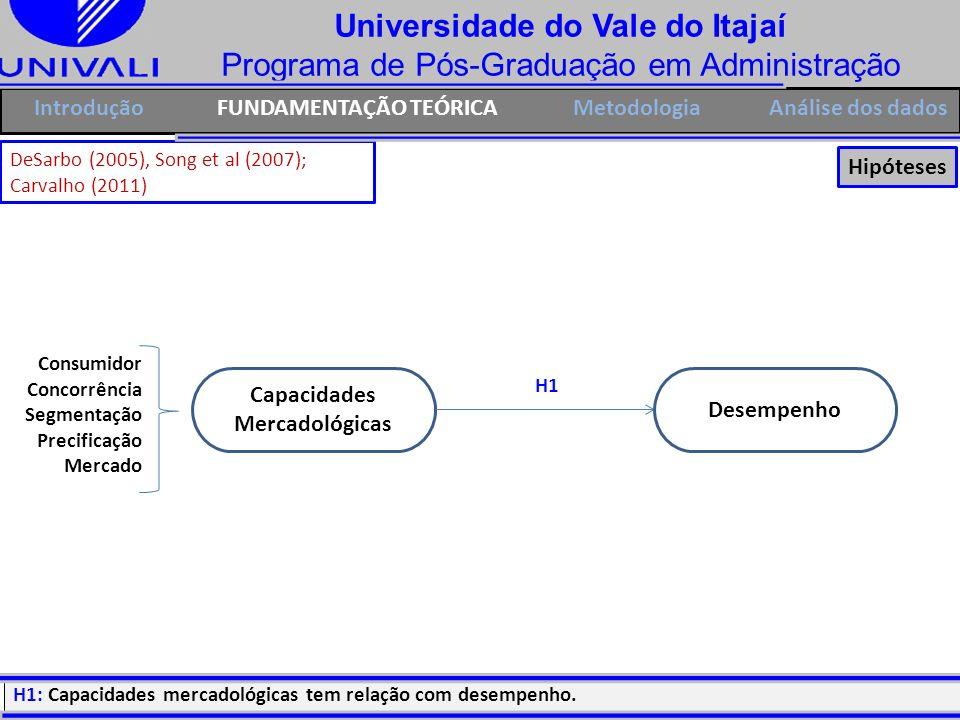 Universidade do Vale do Itajaí Programa de Pós-Graduação em Administração IntroduçãoFUNDAMENTAÇÃO TEÓRICAMetodologia Capacidades Mercadológicas Consum