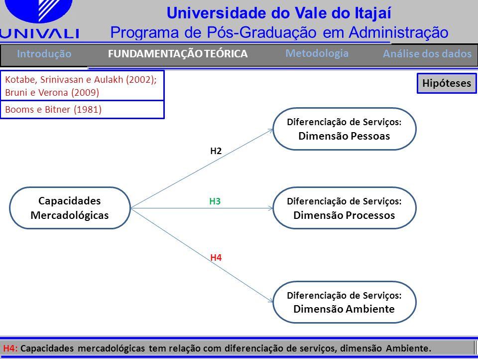 Universidade do Vale do Itajaí Programa de Pós-Graduação em Administração H4 IntroduçãoFUNDAMENTAÇÃO TEÓRICA Metodologia Capacidades Mercadológicas H3