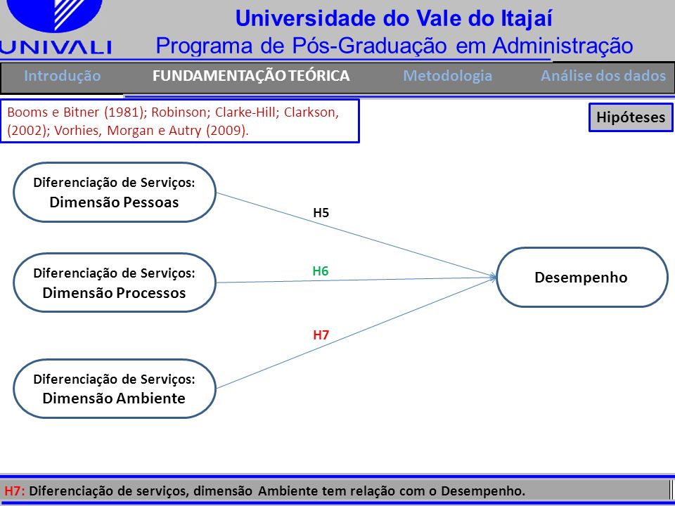 Universidade do Vale do Itajaí Programa de Pós-Graduação em Administração H7 IntroduçãoFUNDAMENTAÇÃO TEÓRICAMetodologia Desempenho H6 H5: Diferenciaçã