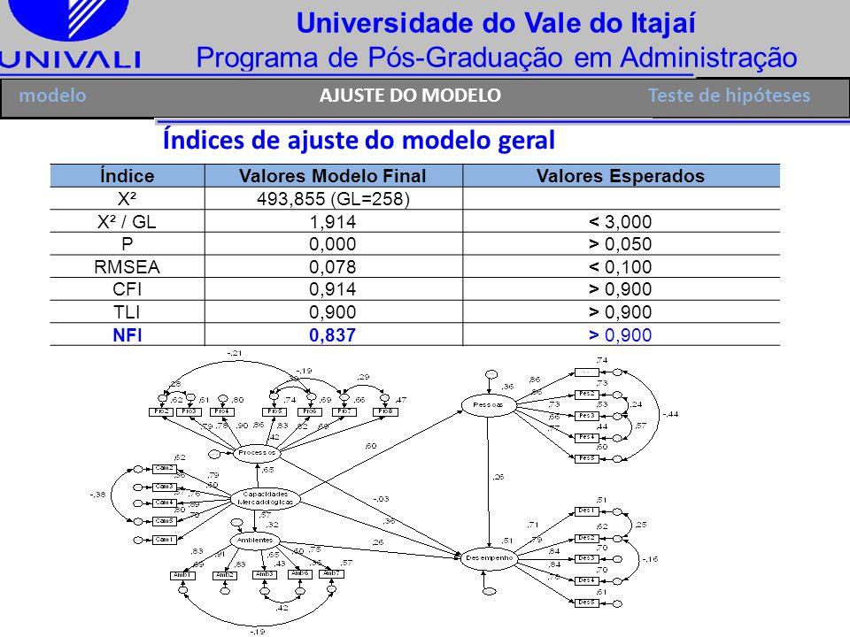 Universidade do Vale do Itajaí Programa de Pós-Graduação em Administração Índices de ajuste do modelo geral ÍndiceValores Modelo FinalValores Esperado