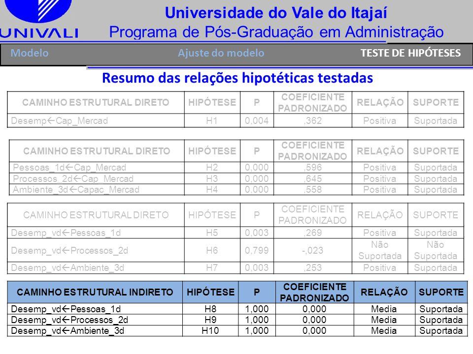 Universidade do Vale do Itajaí Programa de Pós-Graduação em Administração Resumo das relações hipotéticas testadas Ajuste do modeloModeloTESTE DE HIPÓ