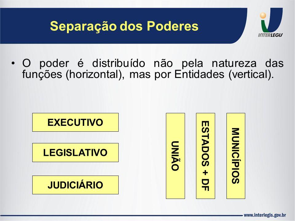 Separação dos Poderes O poder é distribuído não pela natureza das funções (horizontal), mas por Entidades (vertical). UNIÃO ESTADOS + DF MUNICÍPIOS EX
