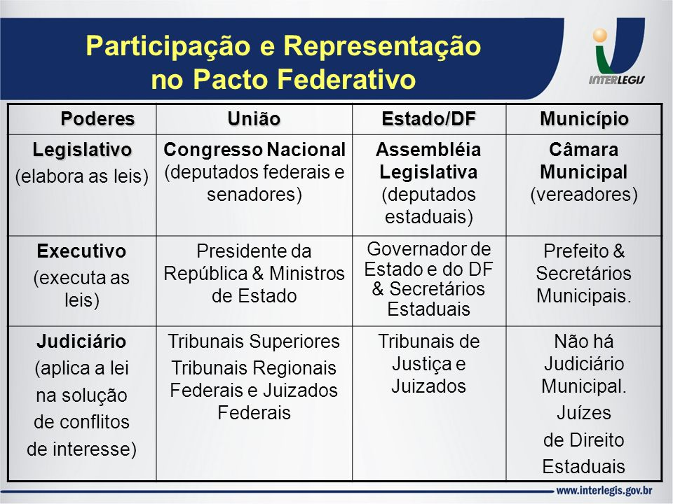 Participação e Representação no Pacto Federativo Poderes UniãoEstado/DFMunicípio Legislativo (elabora as leis) Congresso Nacional (deputados federais