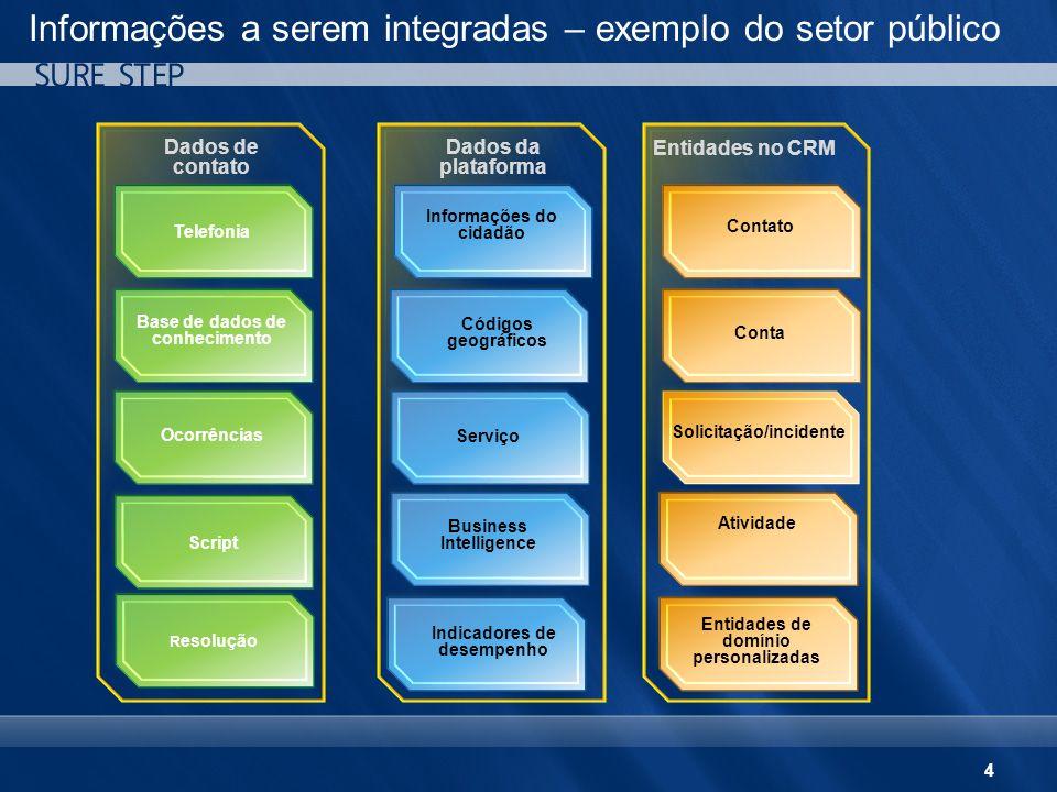 4 Informações a serem integradas – exemplo do setor público Dados da plataforma Dados de contato Informações do cidadão Telefonia Contato Códigos geog