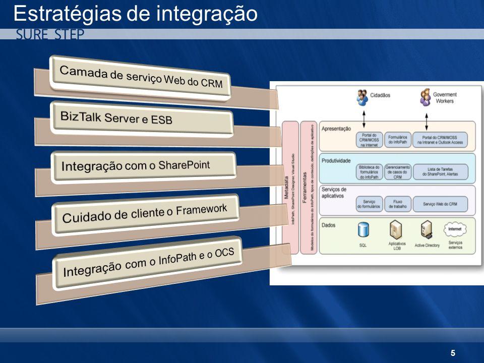 6 Estratégias de integração – benefícios principais Camada de serviço Web do CRM Plataforma de desenvolvimento xRM para integração BizTalk Server e ESB Integração pronta para uso de alto nível com vários sistemas LOB Integração com o SharePoint Portais baseados em função, gerenciamento de conteúdo Estrutura de atendimento ao cliente Agregação da interface do usuário, automação do fluxo de trabalho, integração com o aplicativo, integração com ICT Integração com o InfoPath e o OCS Comunicação simplificada entre dispositivos, formulários eletrônicos inteligentes