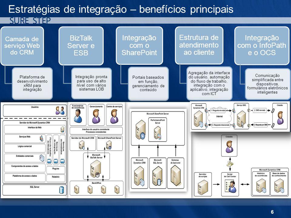 6 Estratégias de integração – benefícios principais Camada de serviço Web do CRM Plataforma de desenvolvimento xRM para integração BizTalk Server e ES