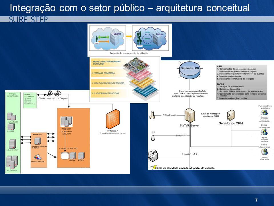 7 Integração com o setor público – arquitetura conceitual