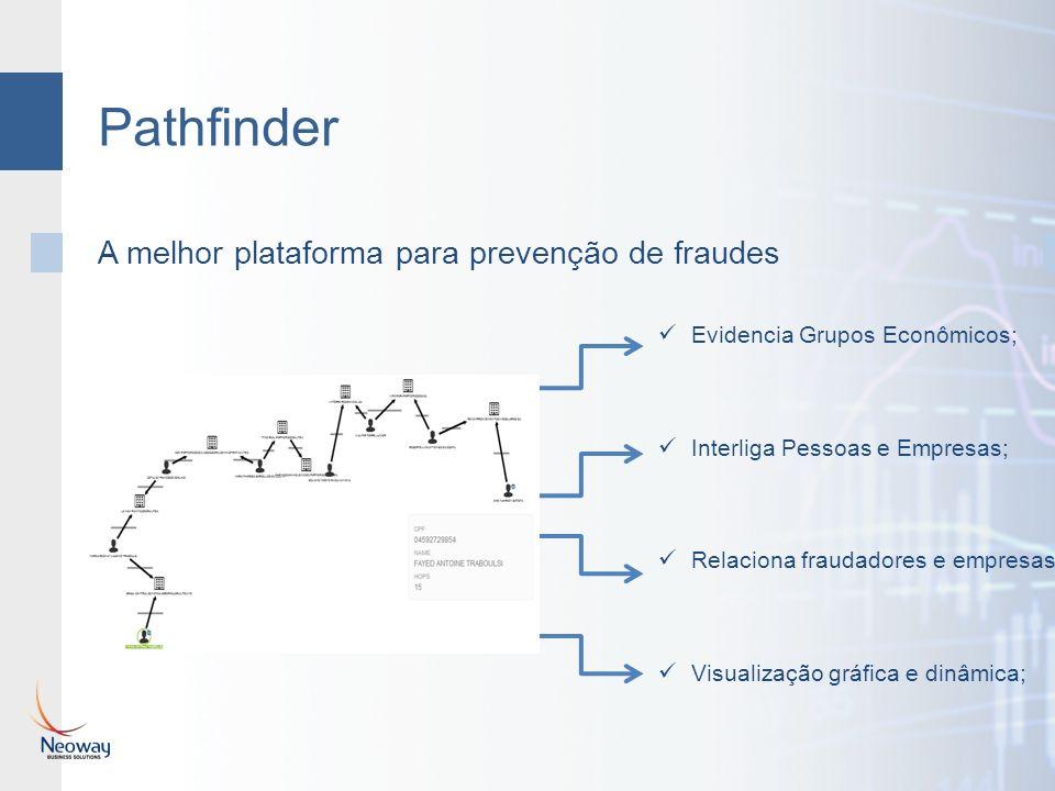 Pathfinder A melhor plataforma para prevenção de fraudes Evidencia Grupos Econômicos; Interliga Pessoas e Empresas; Relaciona fraudadores e empresas; Visualização gráfica e dinâmica;
