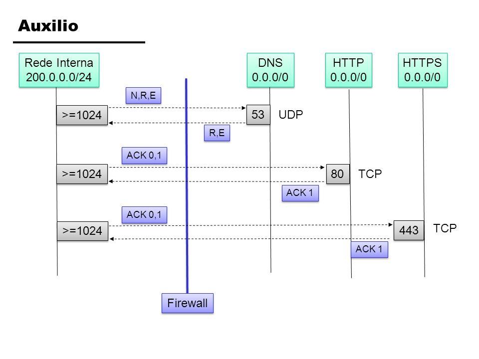 Exercício 1: Regras do Filtro regraação (P/B) protocoloip origemip destinoporta origemporta destinoACK/Estado Ação: (P)ermitir ou (B)loquear Protocolo: TCP, UDP, ICMP, etc.