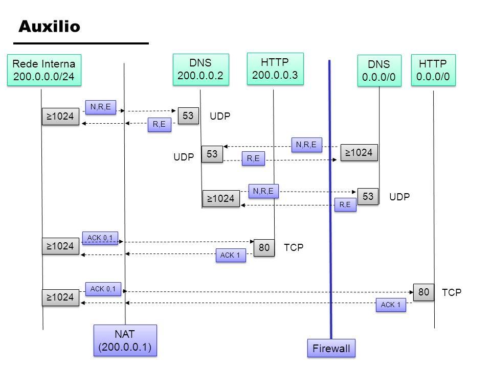 Exercício 4: Regras do Filtro regraação (P/B) protocoloip origemip destinoporta origemporta destinoACK/Estado