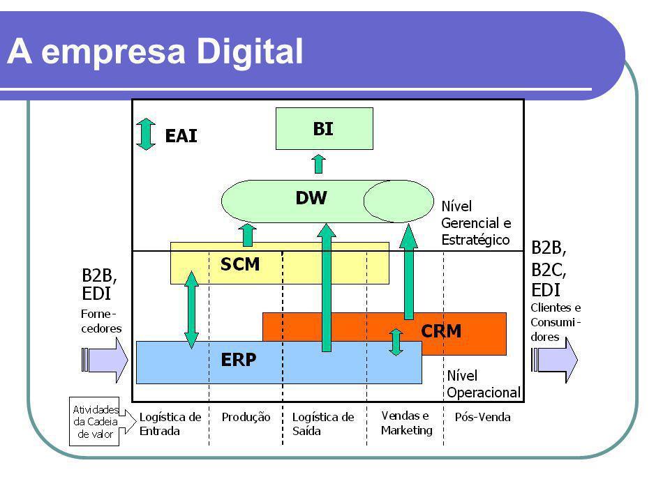 A empresa Digital
