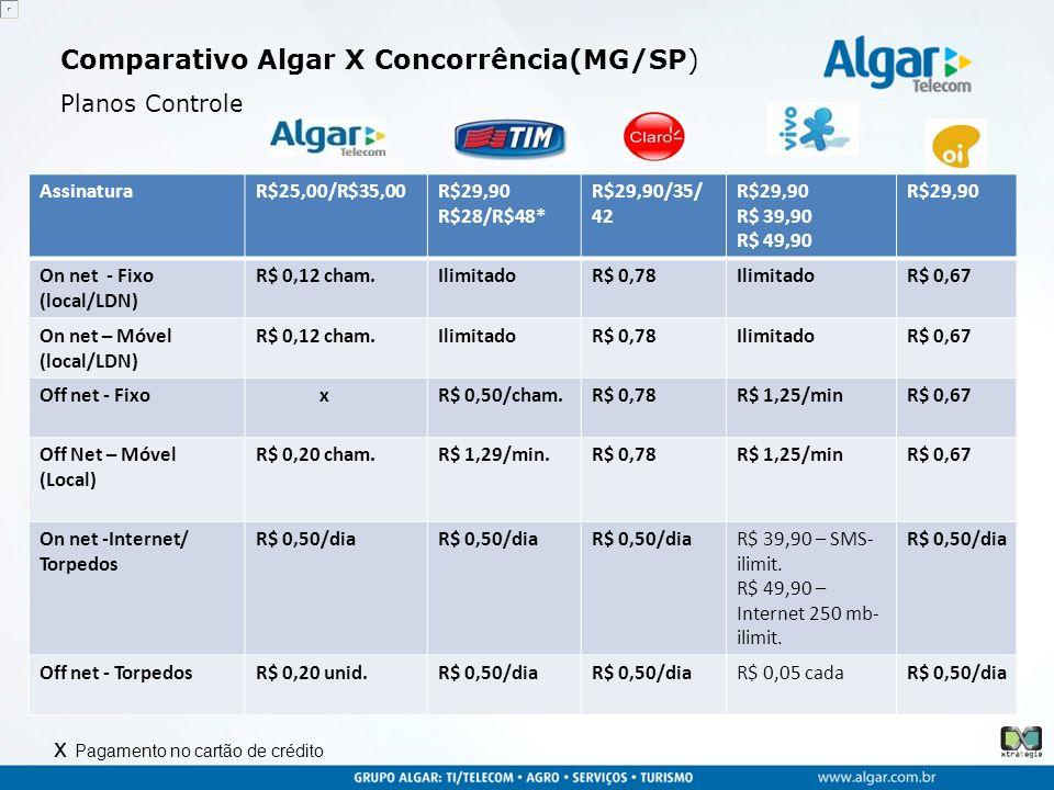 Comparativo Algar X Concorrência(MG/SP) Planos Controle AssinaturaR$25,00/R$35,00R$29,90 R$28/R$48* R$29,90/35/ 42 R$29,90 R$ 39,90 R$ 49,90 R$29,90 On net - Fixo (local/LDN) R$ 0,12 cham.IlimitadoR$ 0,78IlimitadoR$ 0,67 On net – Móvel (local/LDN) R$ 0,12 cham.IlimitadoR$ 0,78IlimitadoR$ 0,67 Off net - Fixo xR$ 0,50/cham.R$ 0,78R$ 1,25/minR$ 0,67 Off Net – Móvel (Local) R$ 0,20 cham.R$ 1,29/min.R$ 0,78R$ 1,25/minR$ 0,67 On net -Internet/ Torpedos R$ 0,50/dia R$ 39,90 – SMS- ilimit.