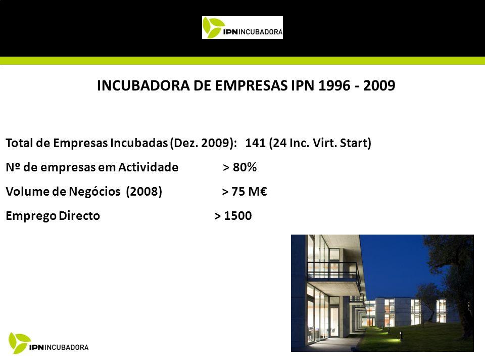 Total de Empresas Incubadas (Dez. 2009): 141 (24 Inc. Virt. Start) Nº de empresas em Actividade > 80% Volume de Negócios (2008) > 75 M Emprego Directo