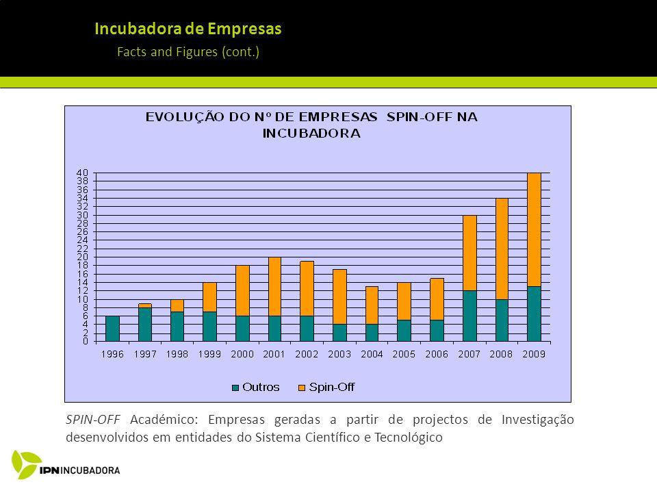 Incubadora de Empresas Facts and Figures (cont.) SPIN-OFF Académico: Empresas geradas a partir de projectos de Investigação desenvolvidos em entidades