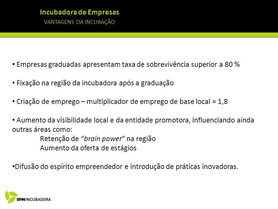 Incubadora de Empresas VANTAGENS DA INCUBAÇÃO Empresas graduadas apresentam taxa de sobrevivência superior a 80 % Fixação na região da incubadora após