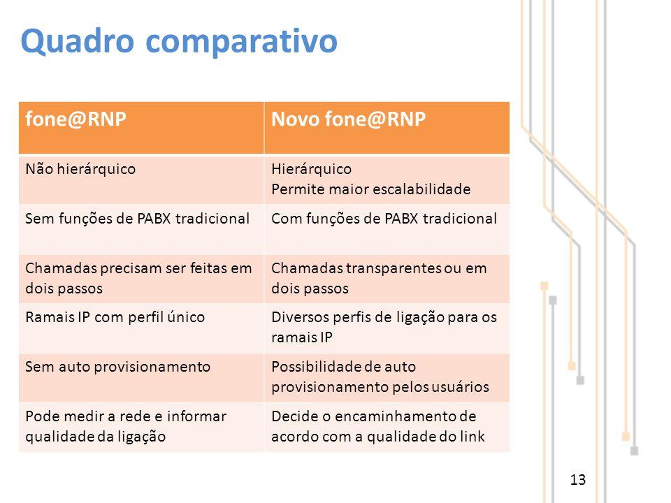 fone@RNPNovo fone@RNP Não hierárquicoHierárquico Permite maior escalabilidade Sem funções de PABX tradicionalCom funções de PABX tradicional Chamadas
