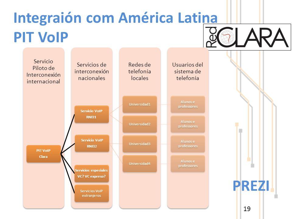 19 Integraión com América Latina PIT VoIP Usuarios del sistema de telefonía Redes de telefonía locales Servicios de interconexión nacionales Servicio