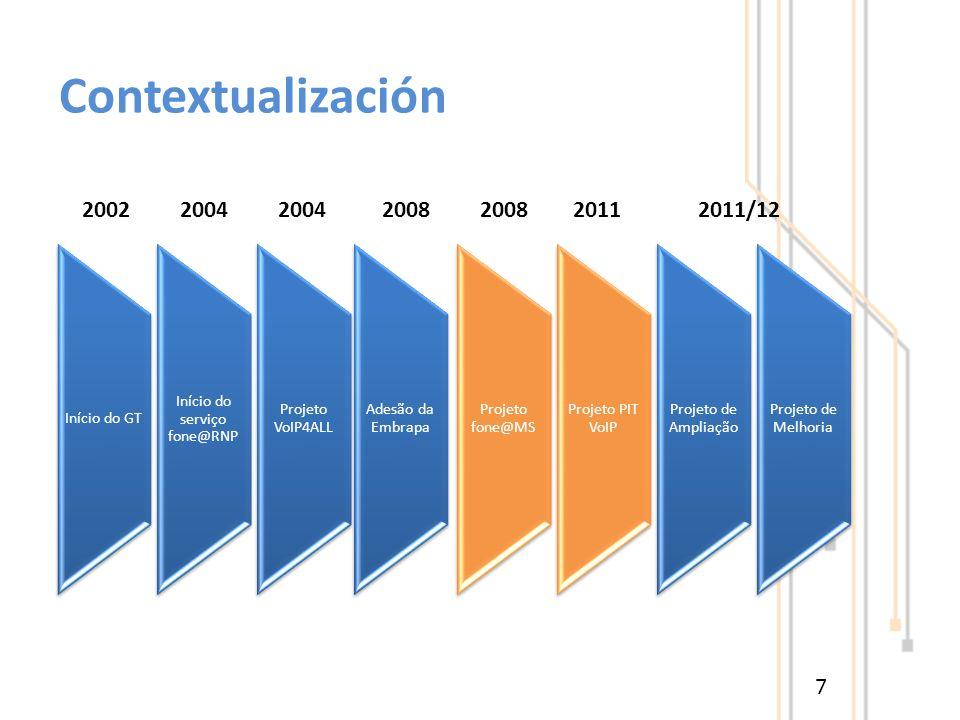 Contextualización 7 Início do GT Início do serviço fone@RNP Projeto VoIP4ALL Adesão da Embrapa Projeto fone@MS Projeto PIT VoIP Projeto de Ampliação Projeto de Melhoria 2002 2004 2004 2008 2008 2011 2011/12