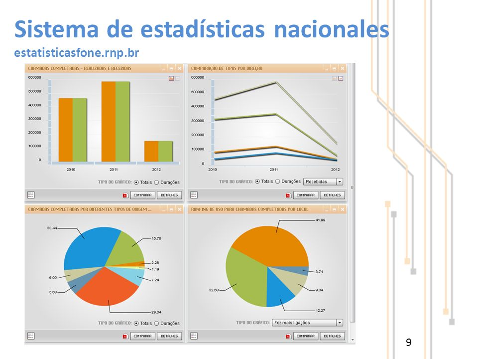 Sistema de estadísticas nacionales estatisticasfone.rnp.br 9
