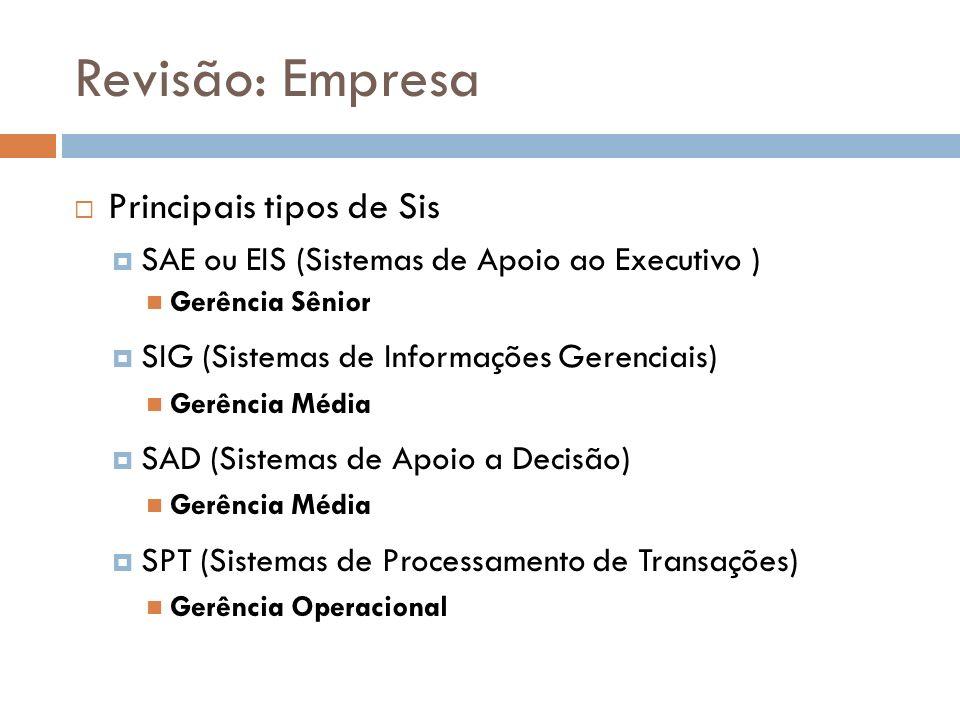 Revisão: Empresa Principais tipos de Sis SAE ou EIS (Sistemas de Apoio ao Executivo ) Gerência Sênior SIG (Sistemas de Informações Gerenciais) Gerência Média SAD (Sistemas de Apoio a Decisão) Gerência Média SPT (Sistemas de Processamento de Transações) Gerência Operacional