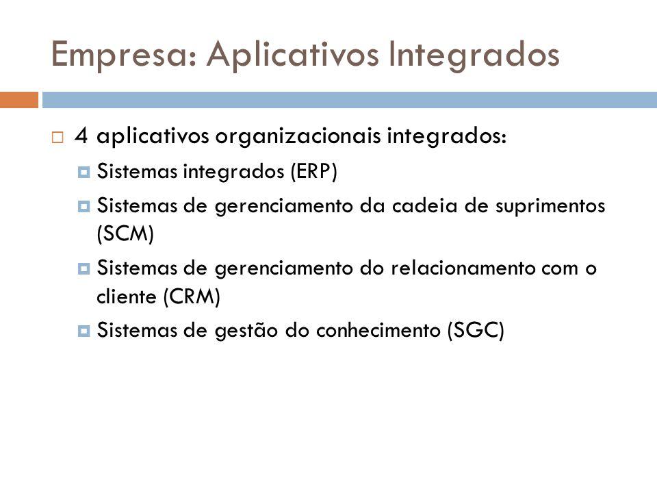 4 aplicativos organizacionais integrados: Sistemas integrados (ERP) Sistemas de gerenciamento da cadeia de suprimentos (SCM) Sistemas de gerenciamento do relacionamento com o cliente (CRM) Sistemas de gestão do conhecimento (SGC)