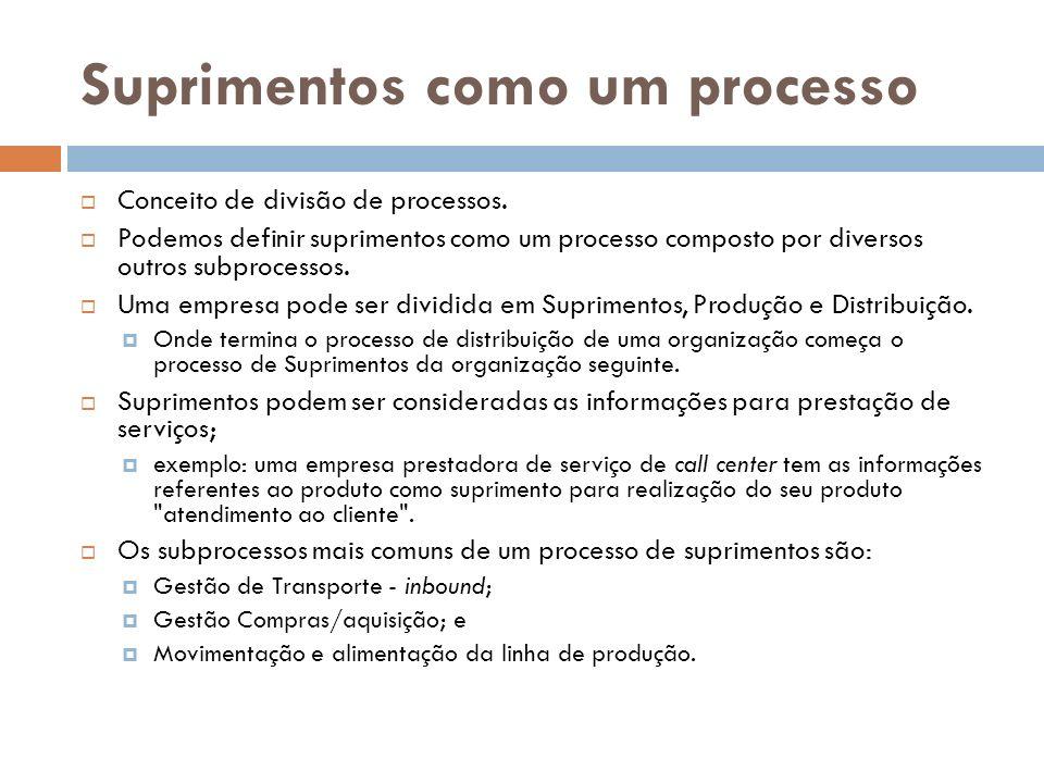Suprimentos como um processo Conceito de divisão de processos.