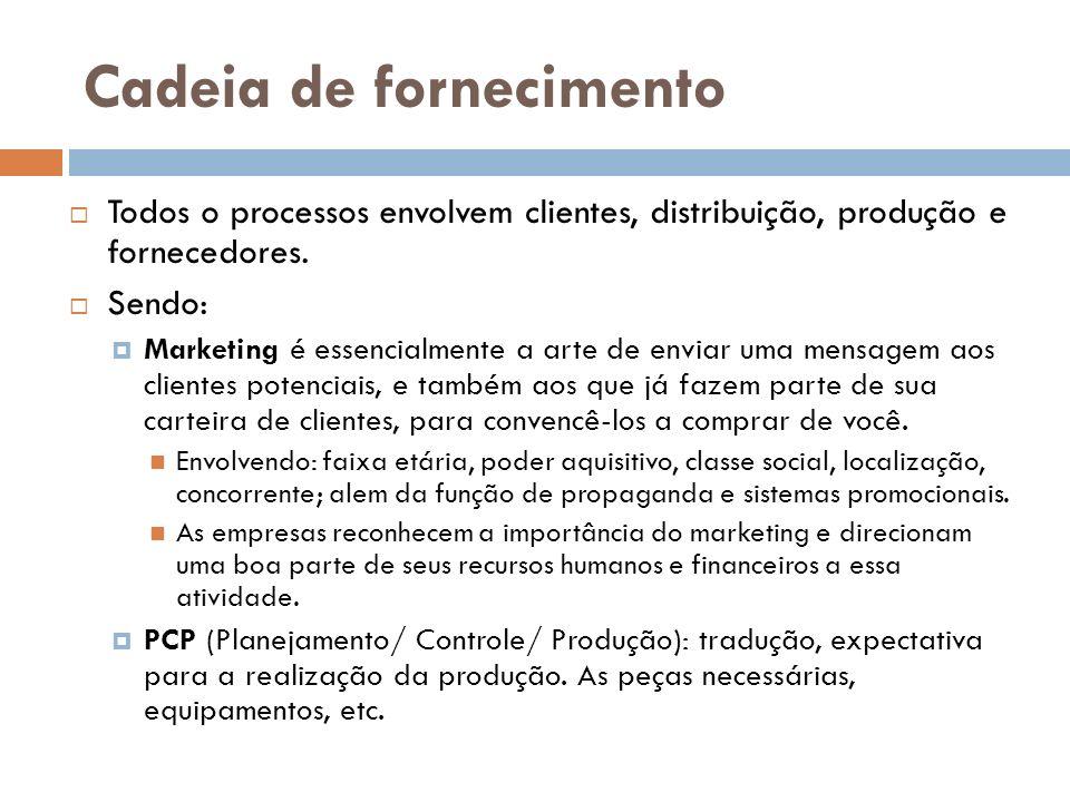Cadeia de fornecimento Todos o processos envolvem clientes, distribuição, produção e fornecedores.