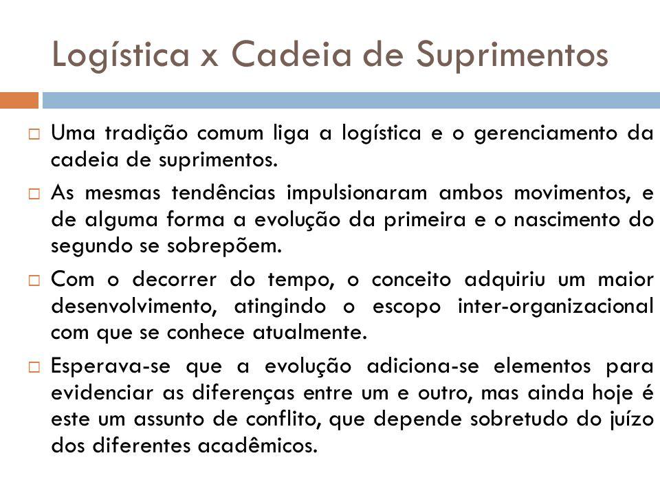 Logística x Cadeia de Suprimentos Uma tradição comum liga a logística e o gerenciamento da cadeia de suprimentos.