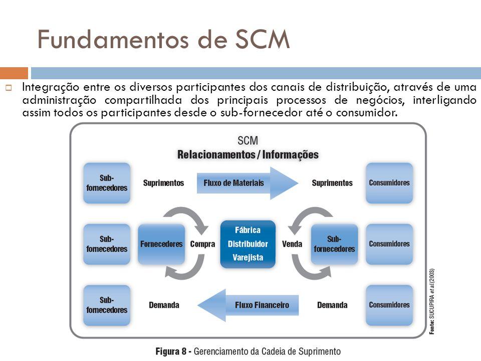 Integração entre os diversos participantes dos canais de distribuição, através de uma administração compartilhada dos principais processos de negócios, interligando assim todos os participantes desde o sub-fornecedor até o consumidor.