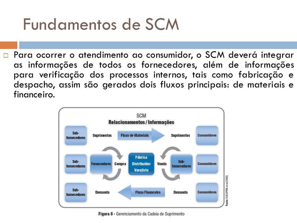 Fundamentos de SCM Para ocorrer o atendimento ao consumidor, o SCM deverá integrar as informações de todos os fornecedores, além de informações para verificação dos processos internos, tais como fabricação e despacho, assim são gerados dois fluxos principais: de materiais e financeiro.