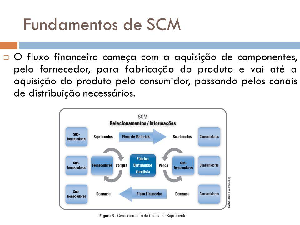 Fundamentos de SCM O fluxo financeiro começa com a aquisição de componentes, pelo fornecedor, para fabricação do produto e vai até a aquisição do produto pelo consumidor, passando pelos canais de distribuição necessários.