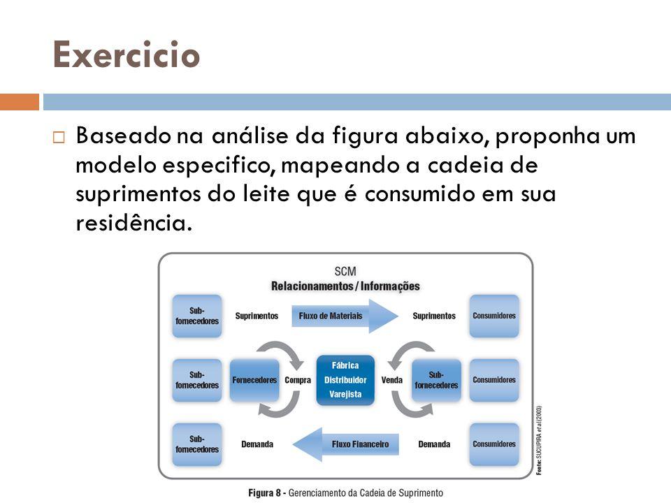 Exercicio Baseado na análise da figura abaixo, proponha um modelo especifico, mapeando a cadeia de suprimentos do leite que é consumido em sua residência.