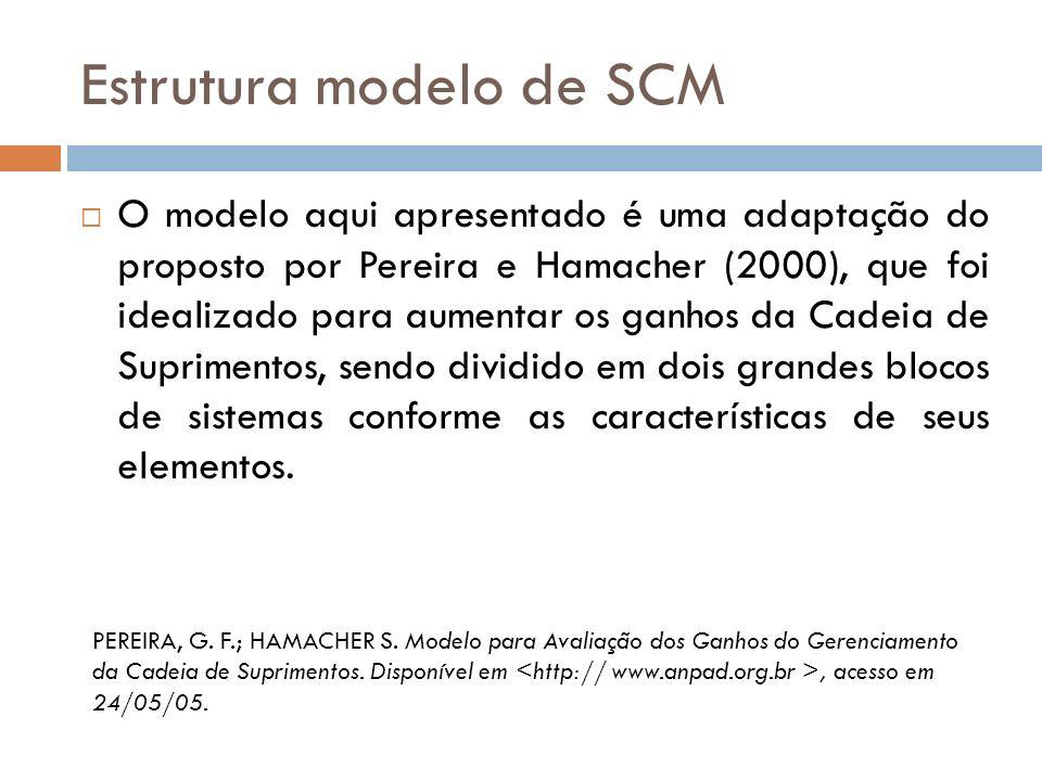 Estrutura modelo de SCM O modelo aqui apresentado é uma adaptação do proposto por Pereira e Hamacher (2000), que foi idealizado para aumentar os ganhos da Cadeia de Suprimentos, sendo dividido em dois grandes blocos de sistemas conforme as características de seus elementos.