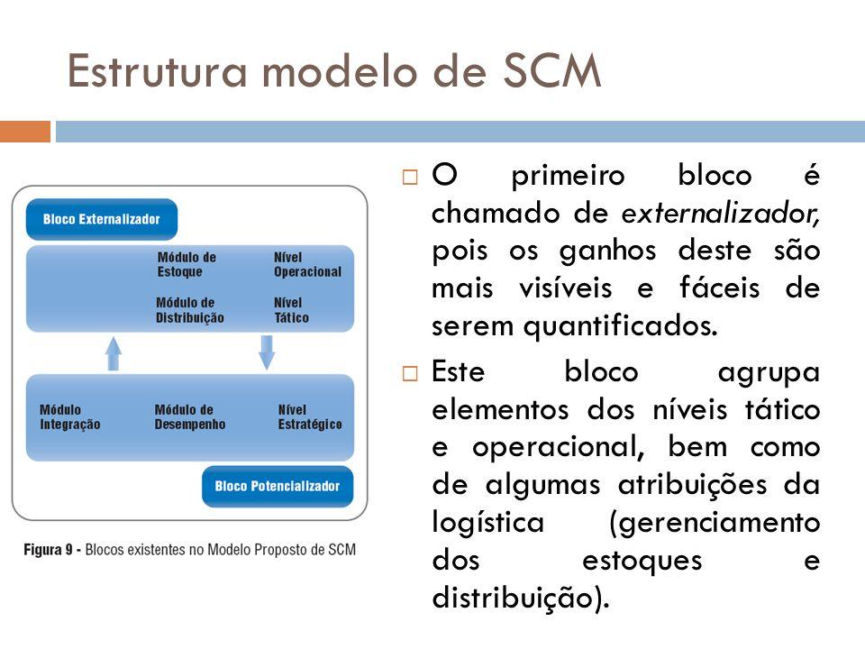 O primeiro bloco é chamado de externalizador, pois os ganhos deste são mais visíveis e fáceis de serem quantificados.