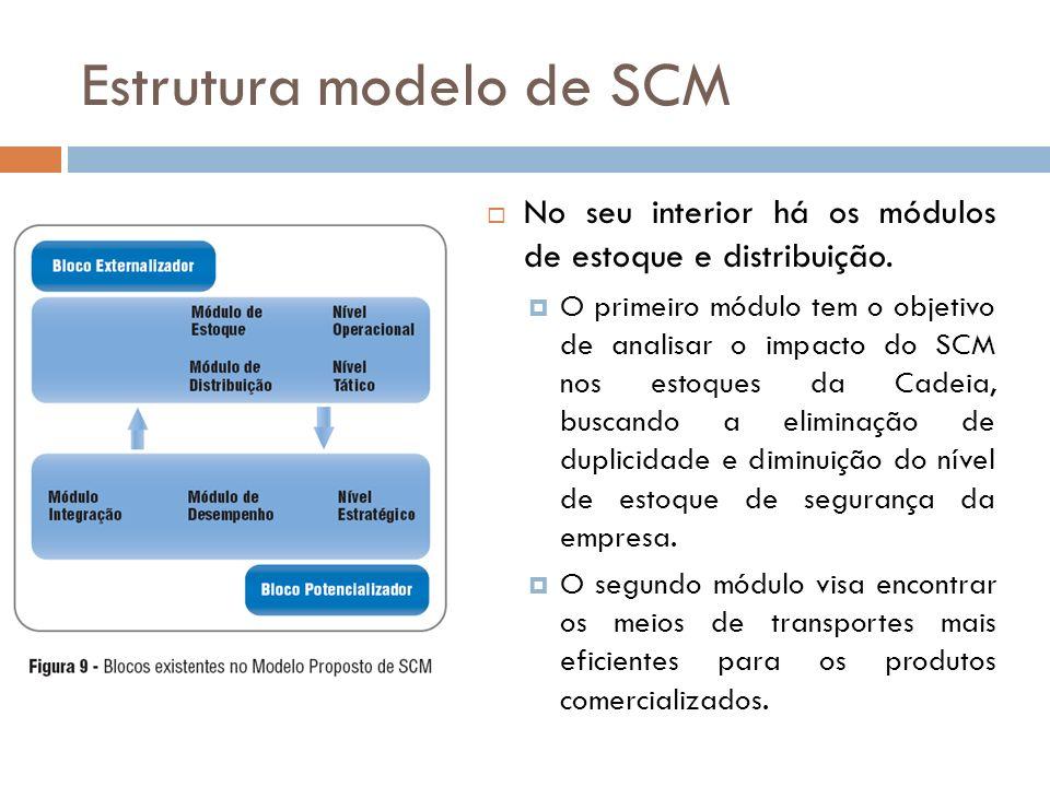Estrutura modelo de SCM No seu interior há os módulos de estoque e distribuição.