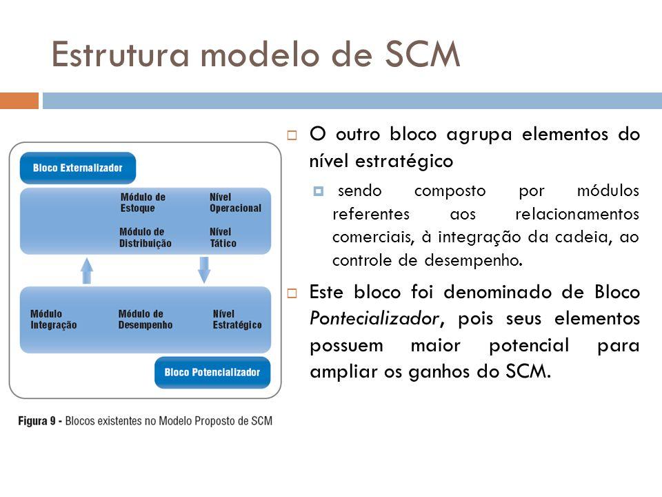 Estrutura modelo de SCM O outro bloco agrupa elementos do nível estratégico sendo composto por módulos referentes aos relacionamentos comerciais, à integração da cadeia, ao controle de desempenho.